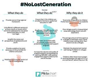 #NoLostGeneration